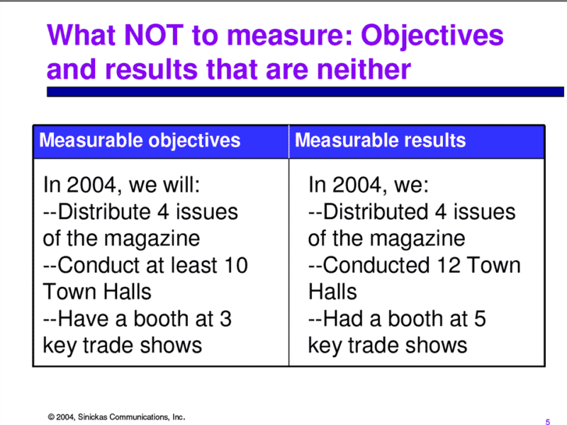 What Not to Measure: Objectives and results that are neither