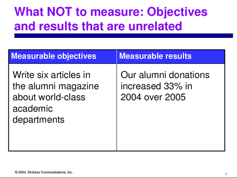 What not to measure: objectives and results that are unrelated